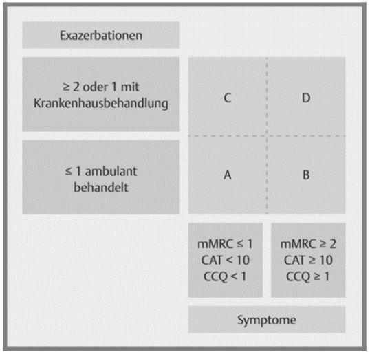COPD-Einteilung in die Gruppen A bis D, nach Vogelmaier C et al. (2018).
